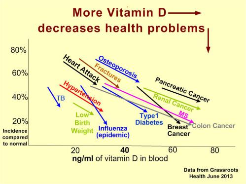 vitamin-d-decreases